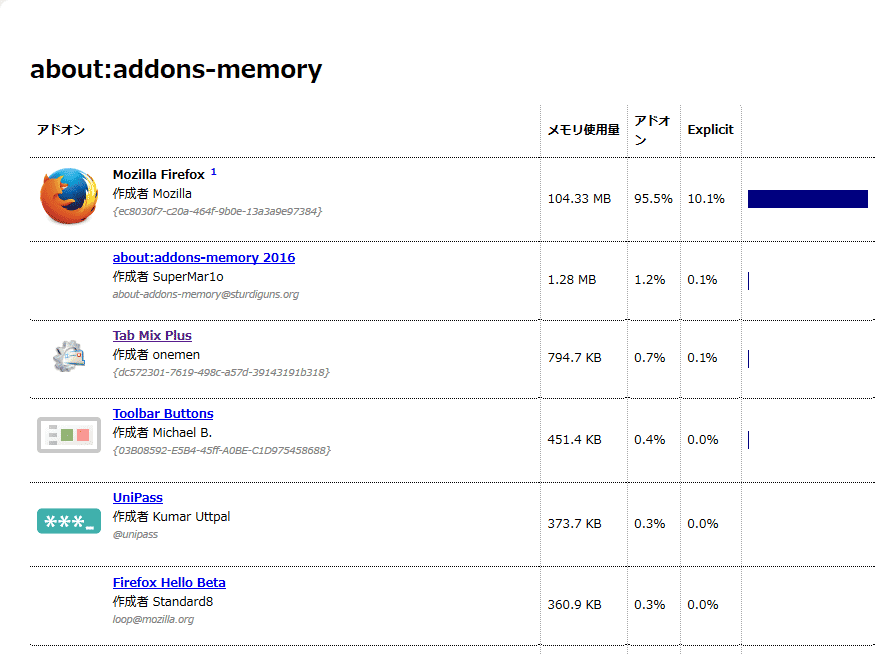 インストール済みのアドオンが、メモリ使用量の多い順に表示された