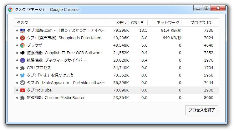 Chrome 標準では、開いていたすべてのタブが起動時にロードされる