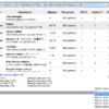 現在開いているタブやアドオンの負荷率(CPU 使用率、メモリ使用量)を、個別に確認できるようにする Firefox アドオン「Task Manager」